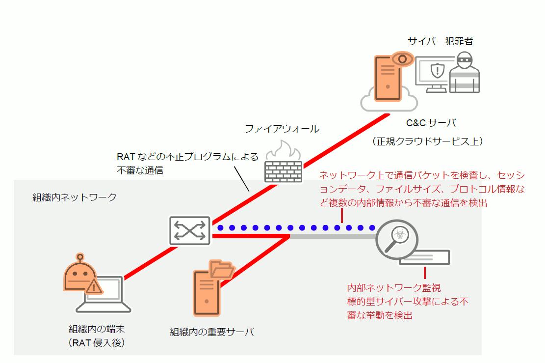 内部ネットワーク監視対策のイメージ
