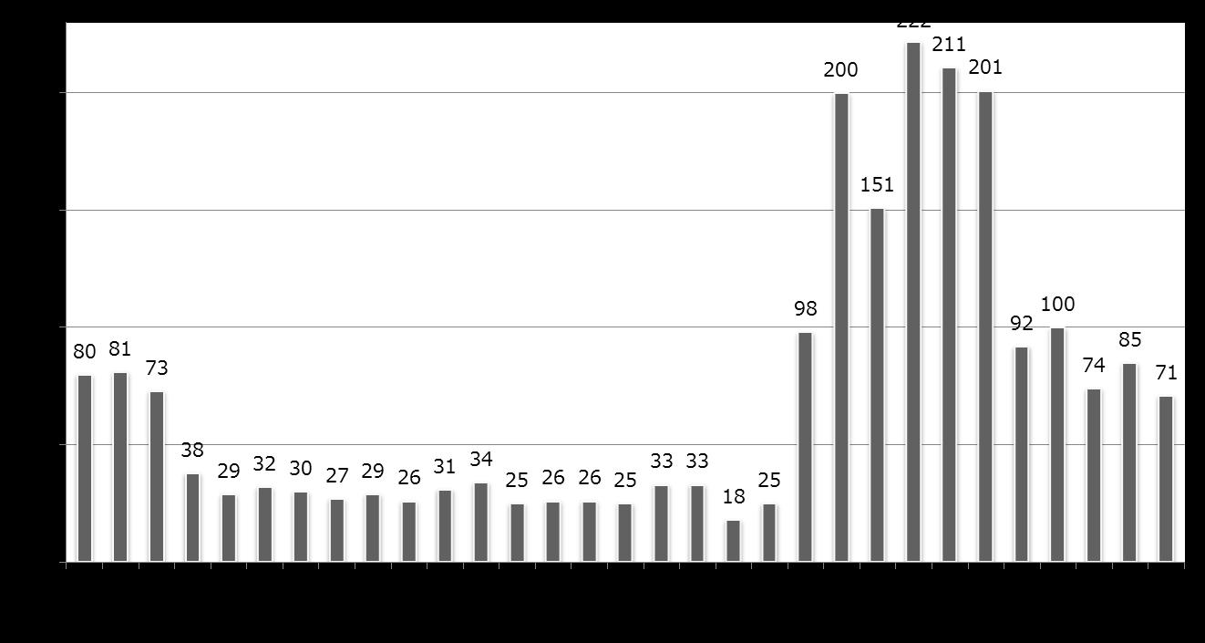 2018年12月における、偽警告に関する問い合わせ件数の日別推移