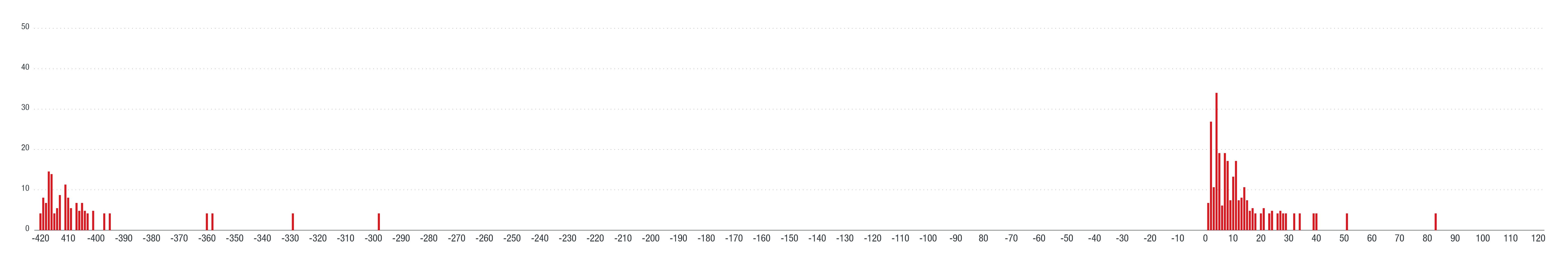 初検出時刻とコンパイル時刻の差(delta)の分布
