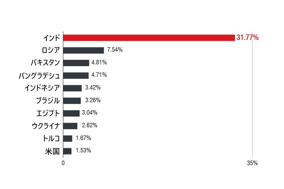 感染ユーザ数トップ10の国々