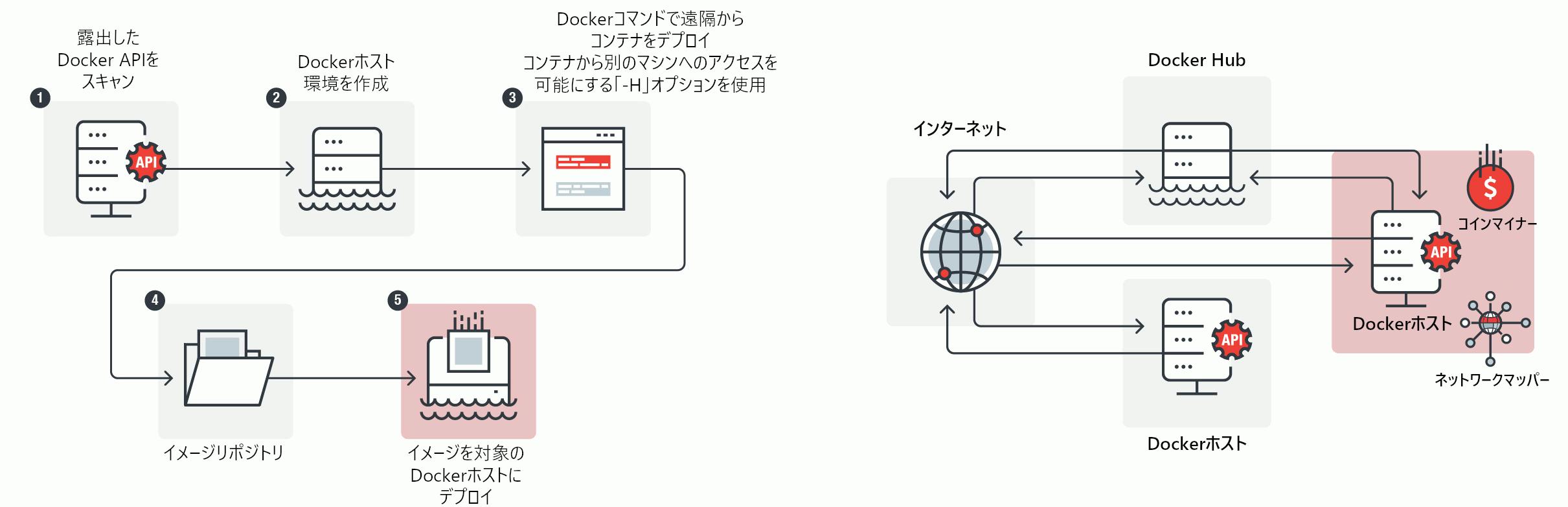 ペイロードを送り込む方法(左)遠隔からイメージをデプロイする攻撃者の環境(右)