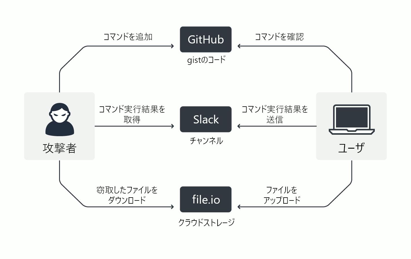 SLUBとのC&C通信の仕組み