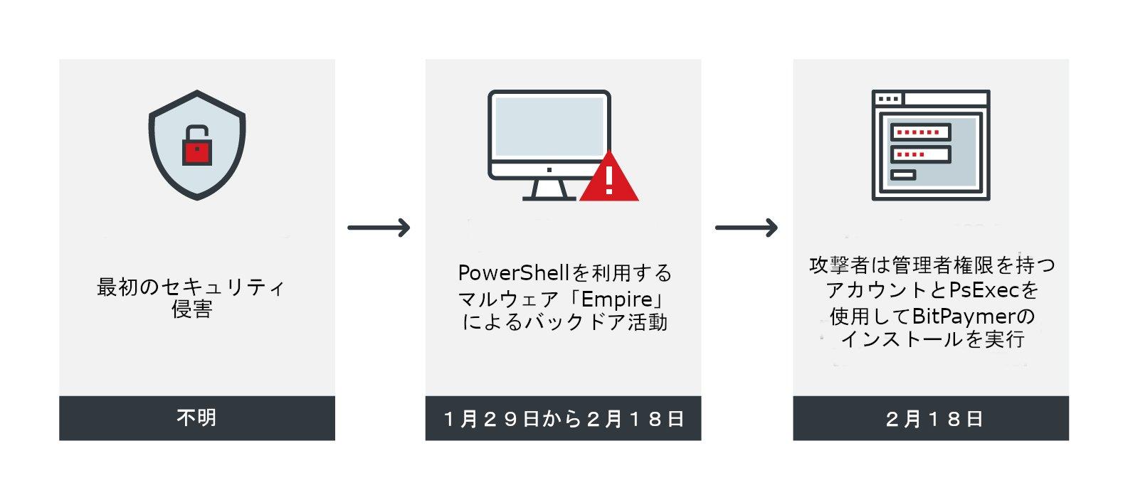図1:暗号化型ランサムウェア「BitPaymer」の感染の流れ