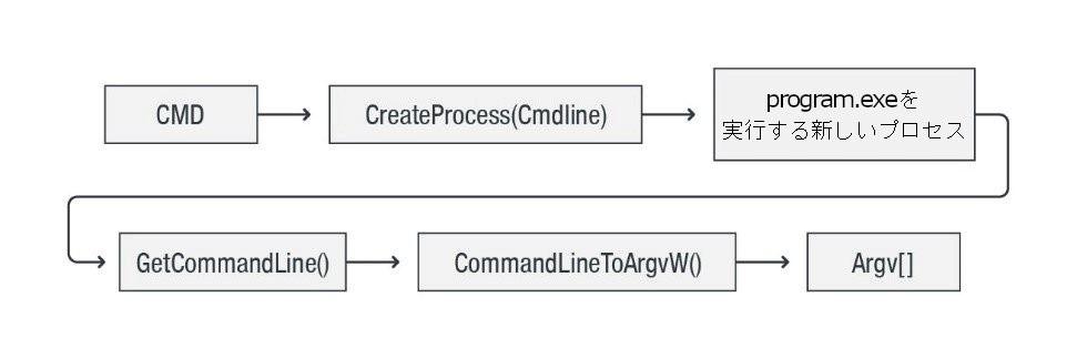 図1:Windowsにおけるコマンドライン引数処理の全体的な流れ