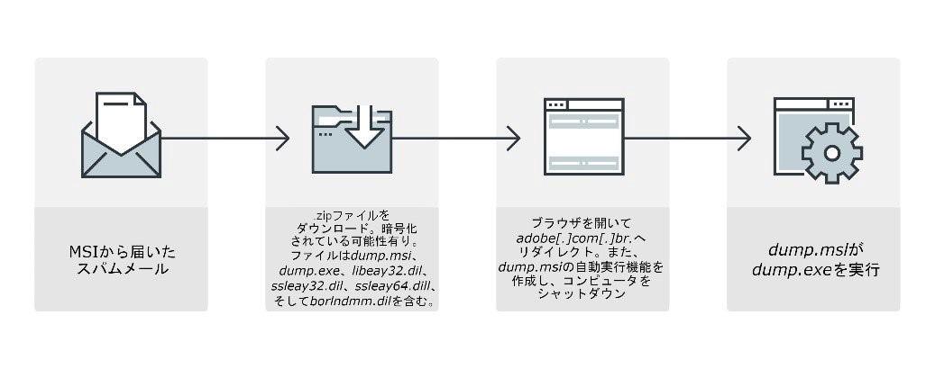 図11:スパムメールに添付されていたMSIの不正活動