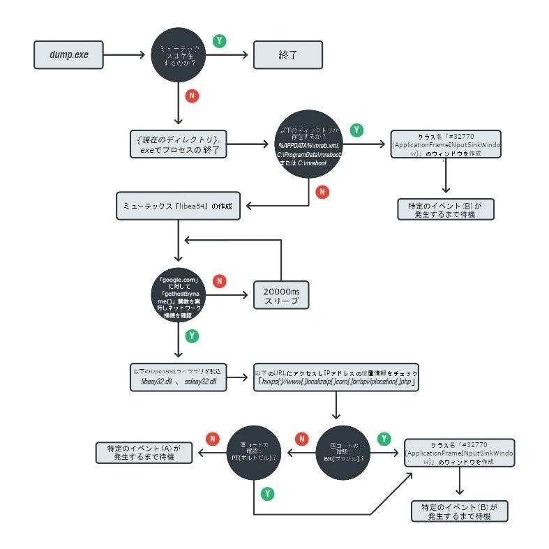図12:実行された「dump.exe」の処理の流れ