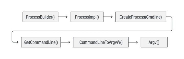図2:Javaアプリケーションにおけるコマンドライン引数処理の全体的な流れ