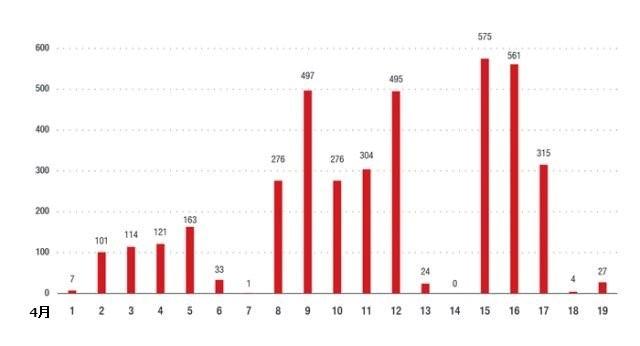 図5:今回のサポート詐欺事例に関連するURLの1日あたりアクセス数
