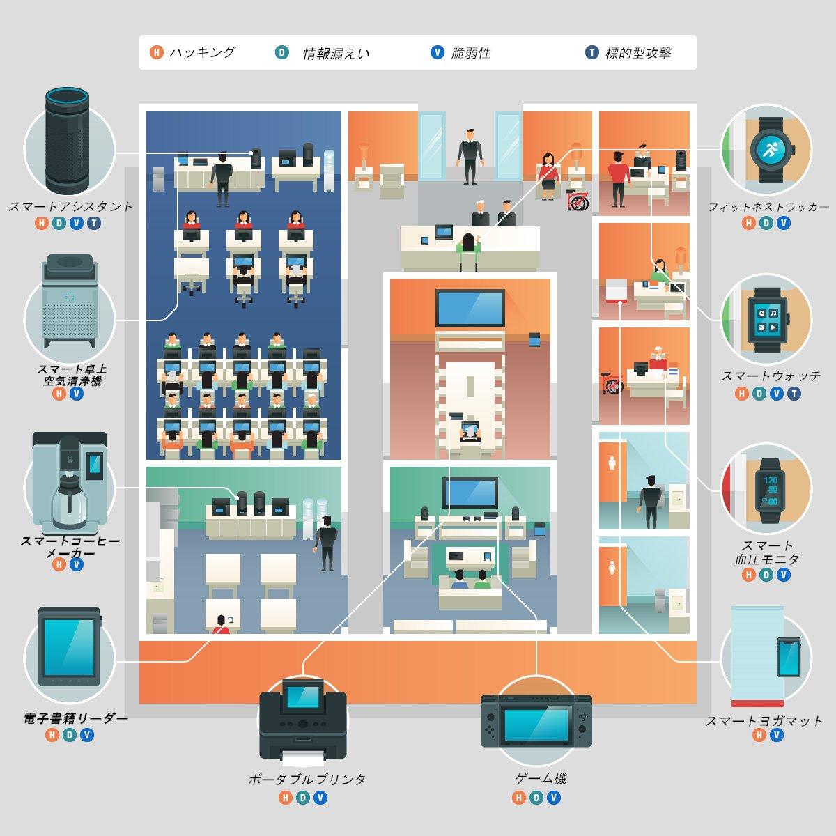 図1:BYOD環境においてIoTデバイスの普及することで生じるリスクと脅威