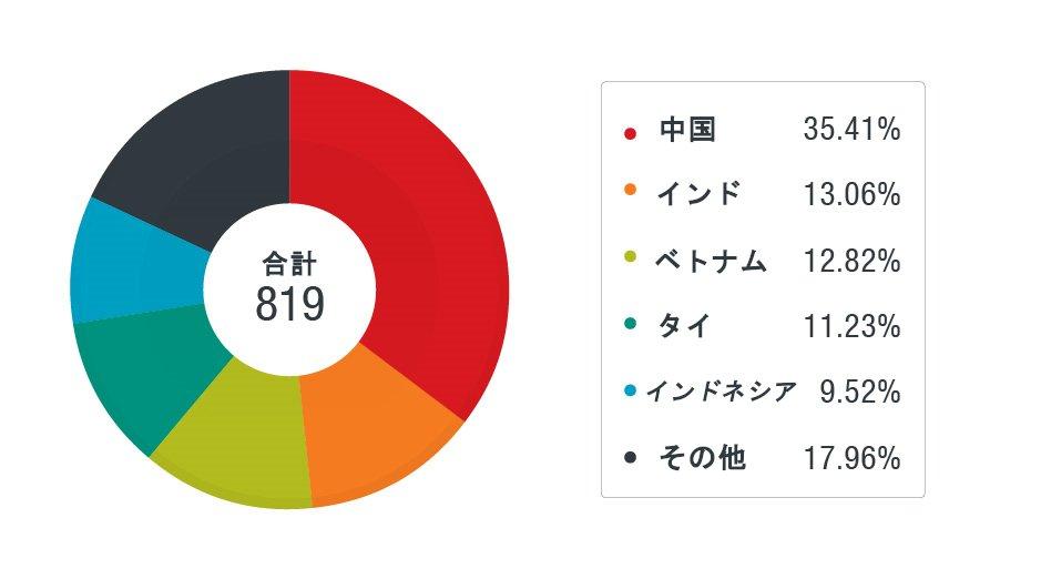 図3:標的とされた法人の国別の割合