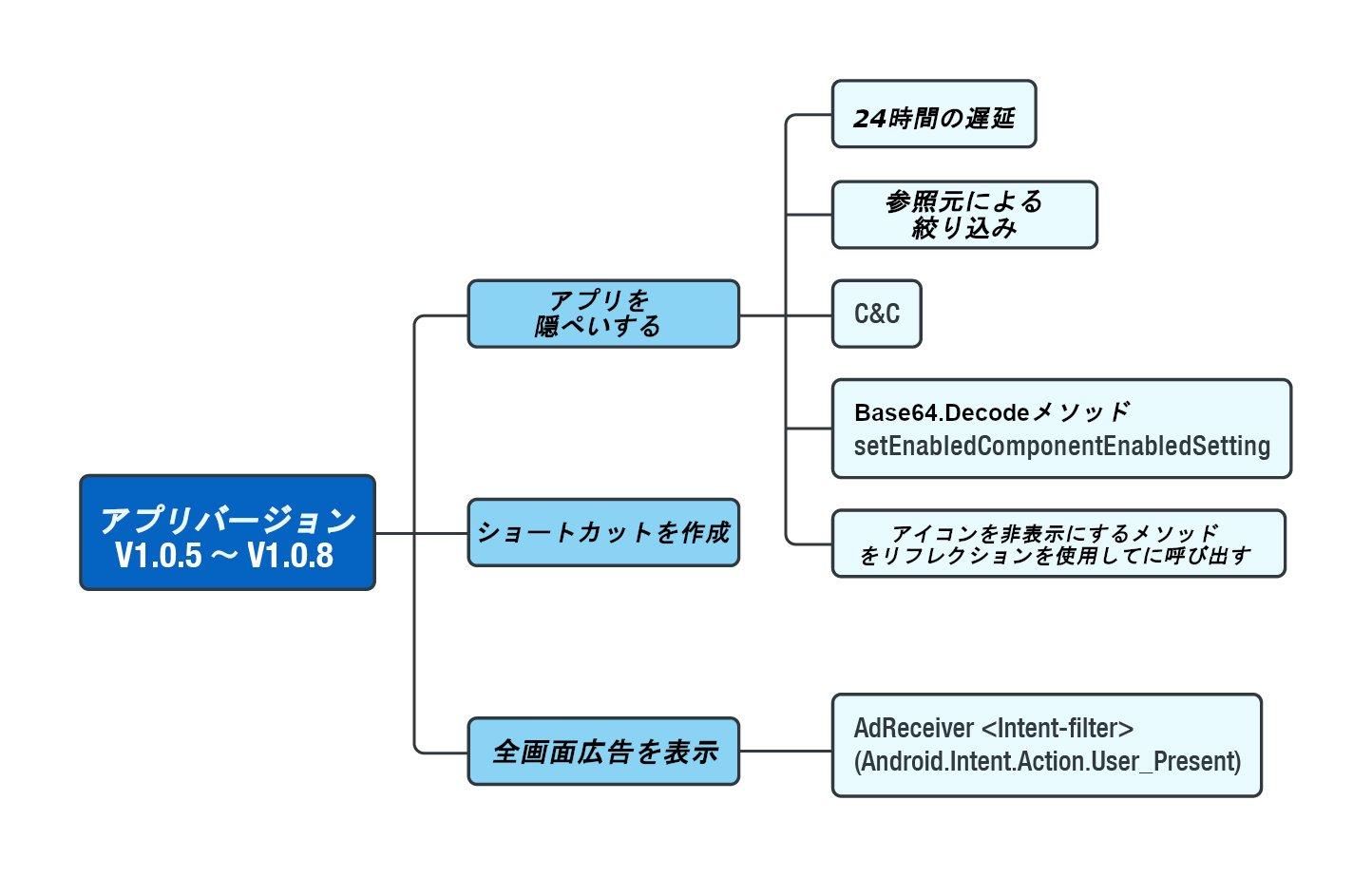 図9:アドウェア活動の最新バージョンで利用されている手法