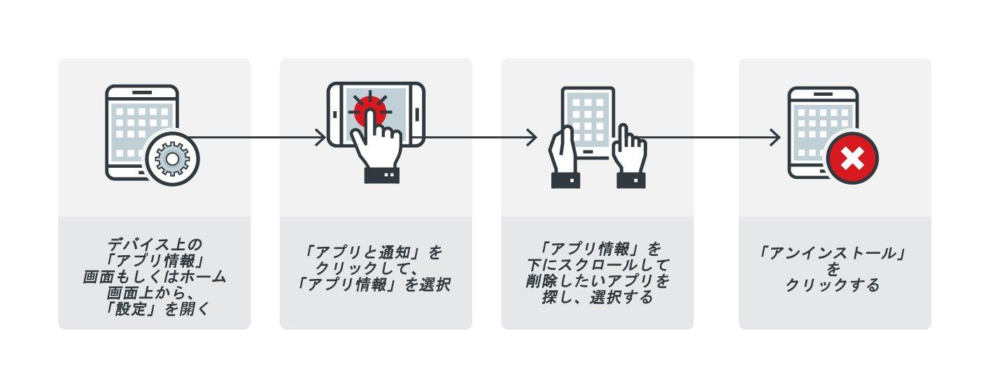 図15:アドウェアを含む不正アプリの削除手順