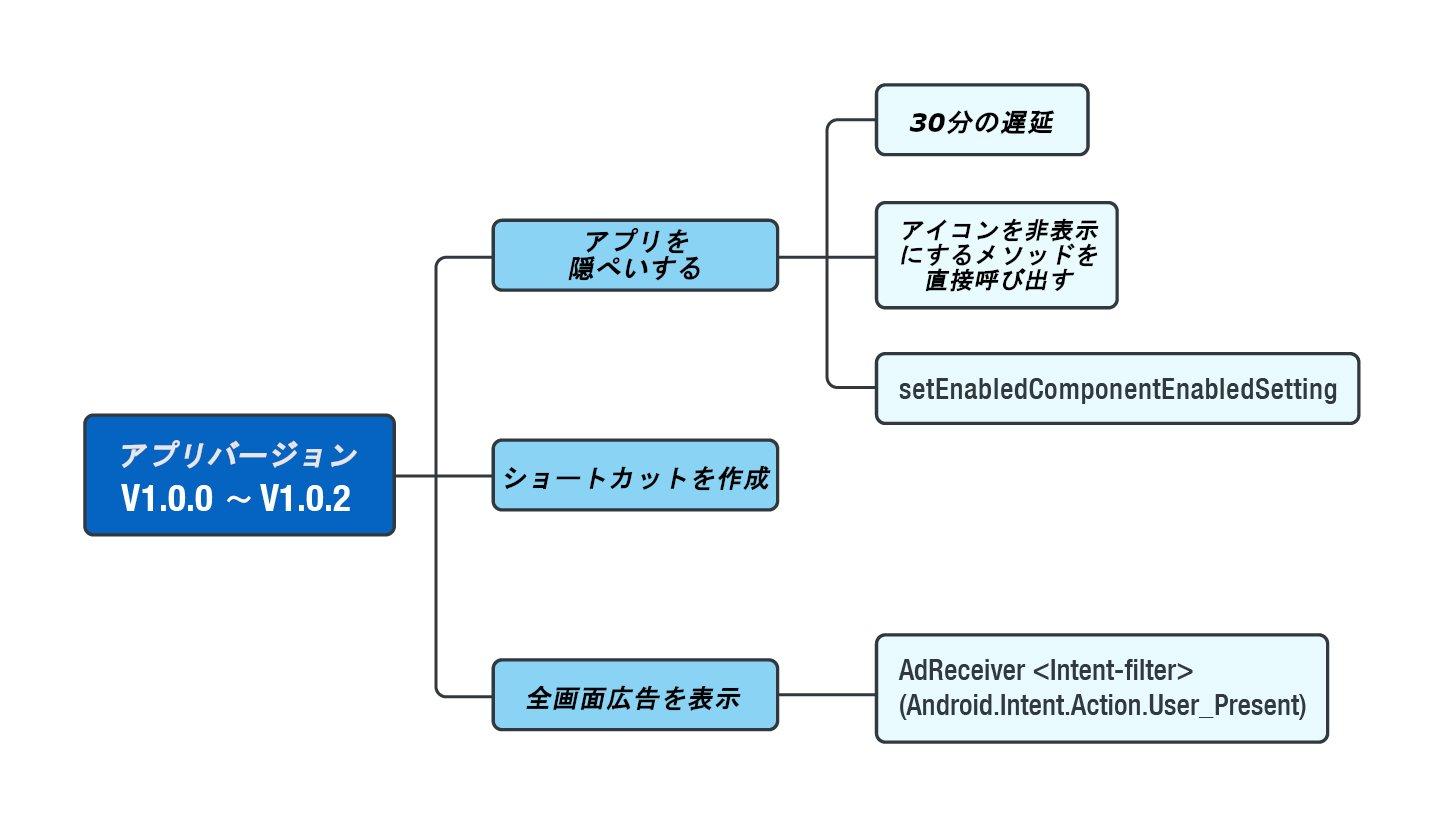 図8:アドウェア活動の以前のバージョンで利用されていた手法