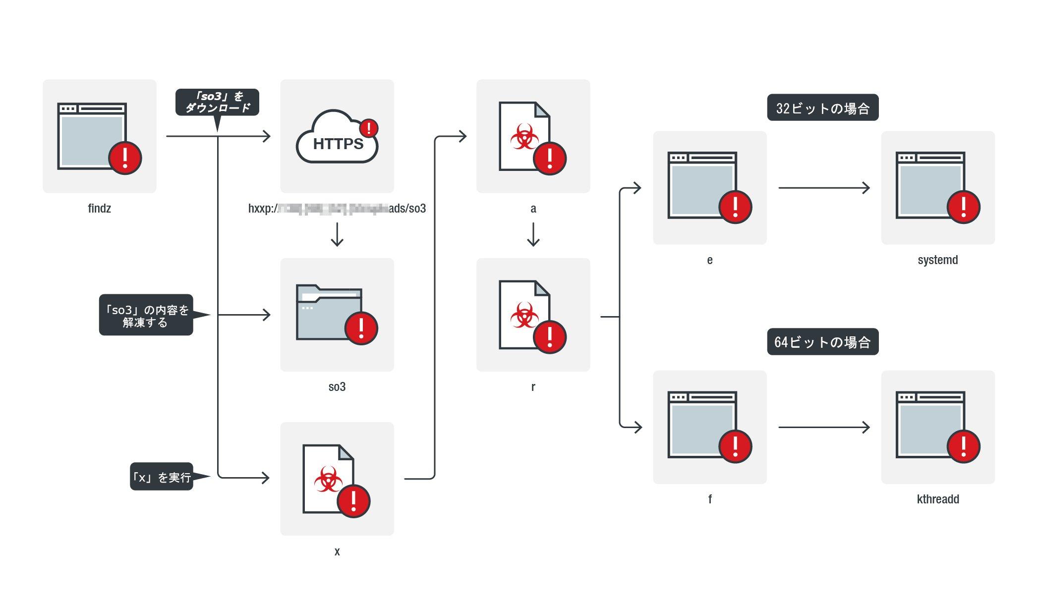 図2:「findz」の感染の流れ