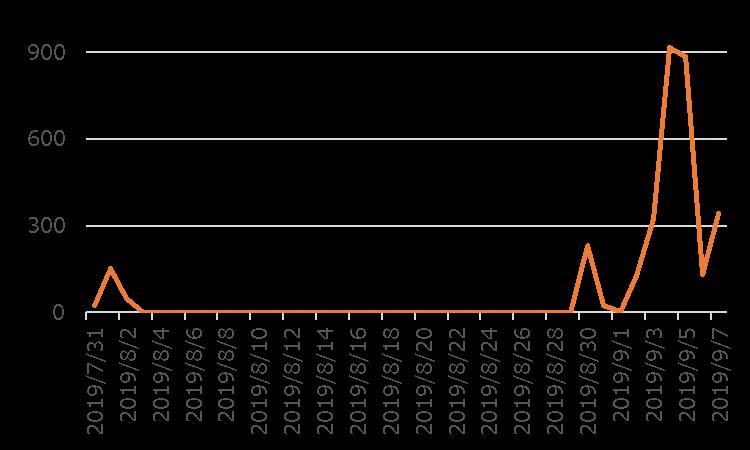 図4:今回確認した詐欺サイトへのアクセス件数の推移(全世界)