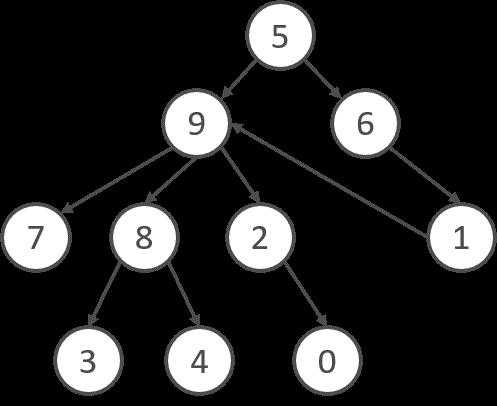 図1:Graph Hashで使用するコールグラフの簡易例