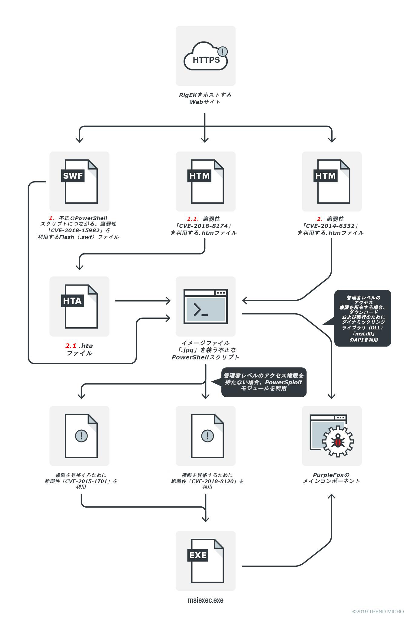 図1:PowerShellを悪用するダウンローダ「Purple Fox」の感染経路