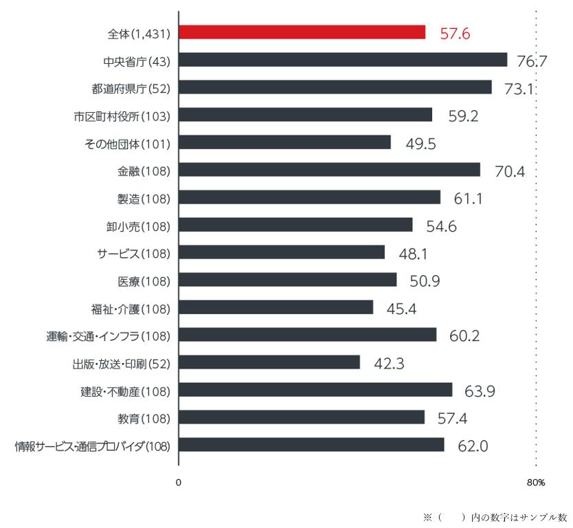 図1:セキュリティインシデント発生率(業種別)