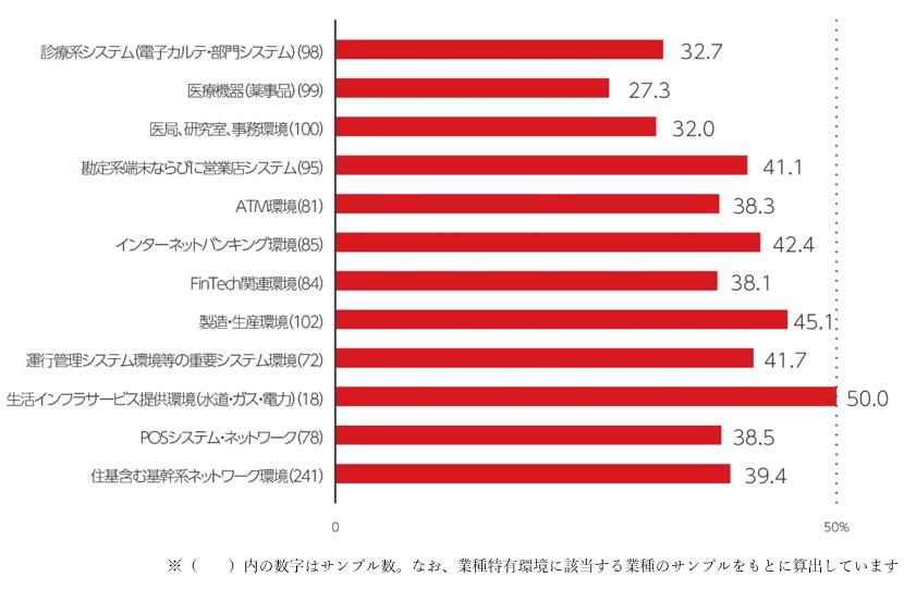 図3:セキュリティインシデント発生率(業種特有環境別)