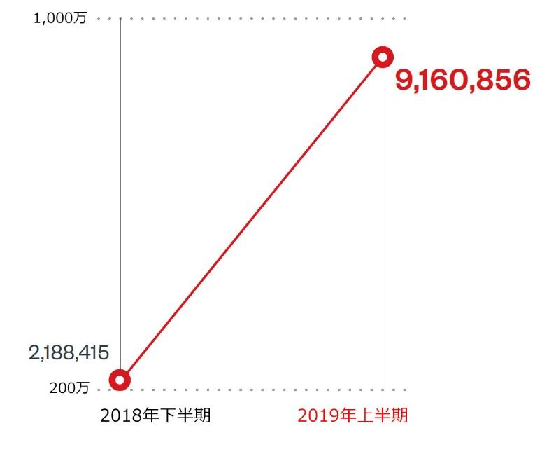 図2:セクストーション関連スパムメール件数の半期別推移(全世界)