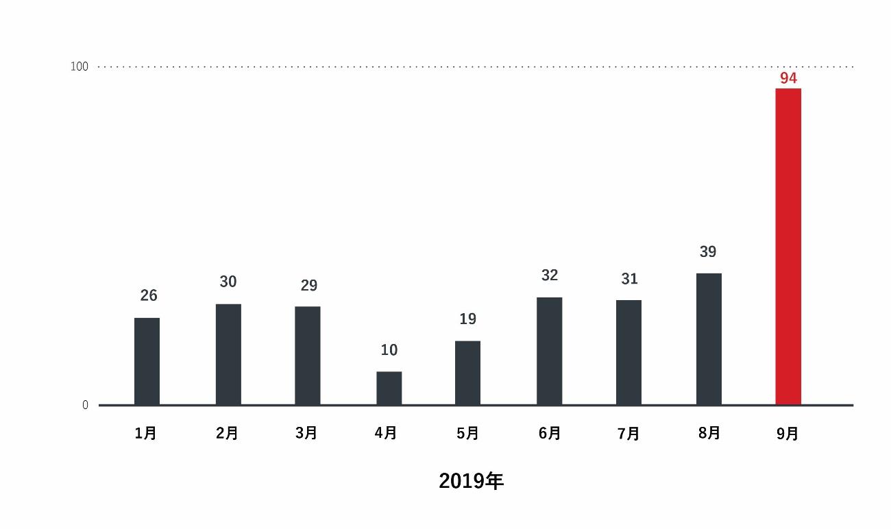図2:国内ネットバンキングの二要素認証突破手口と考えられるフィッシングサイトのドメイン数推移(トレンドマイクロ調べ)