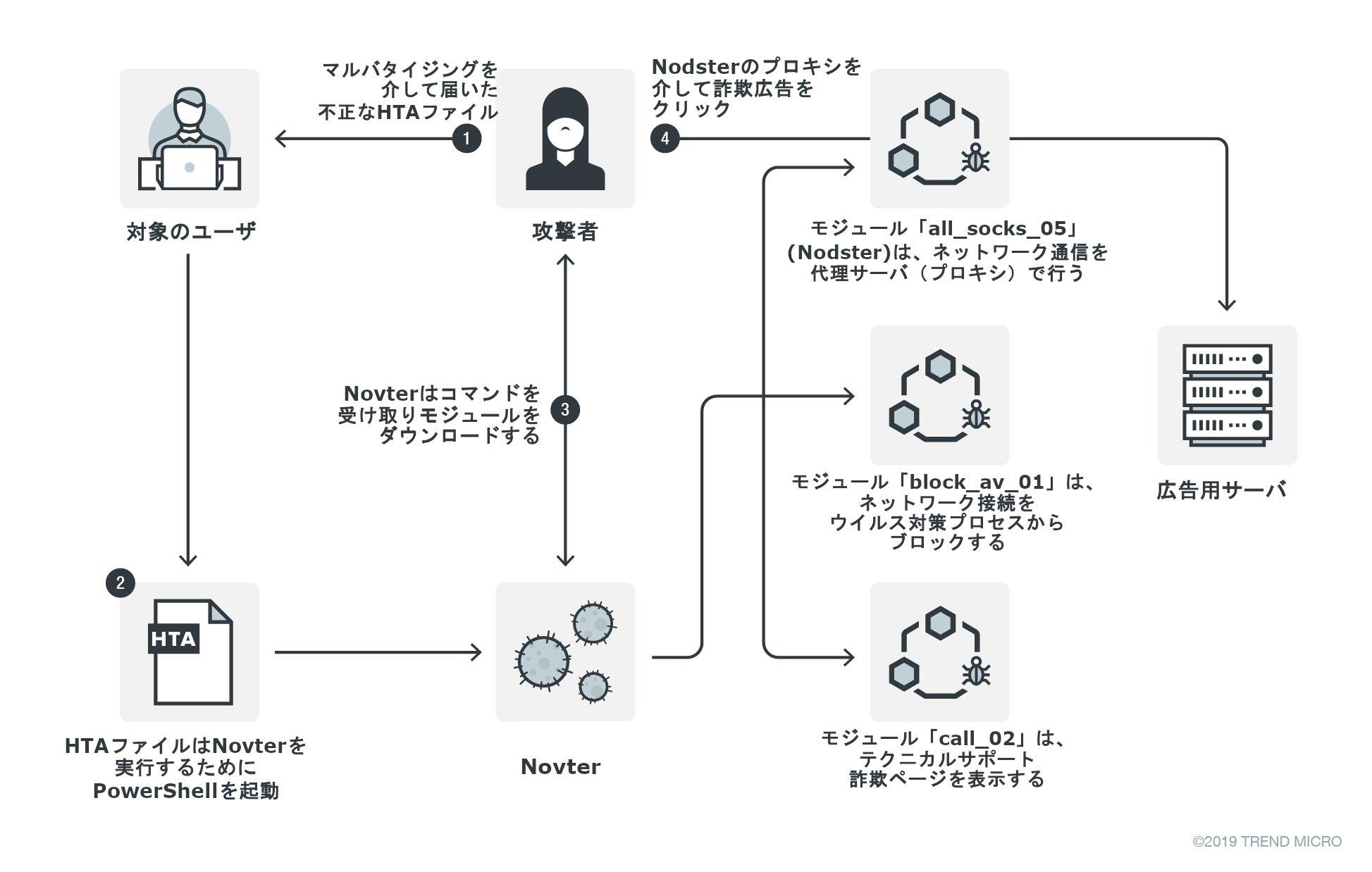 図1:KovCoreGが拡散する「Novter」および「Nodster」の感染の流れ