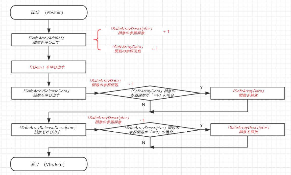 図1:VbsJoinのコードフロー