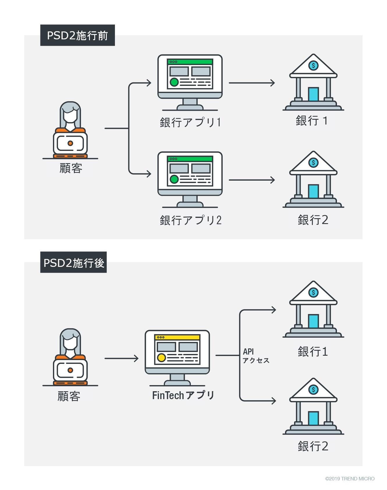 図1:PSD2の施行に伴い、フィンテック企業は複数の銀行と連携し、銀行から提供される顧客データを集約した新しいアプリを立ち上げる