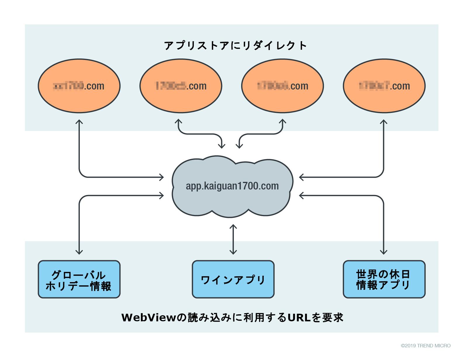 図17:異なるドメインとアプリの関連性を示すC&C構造