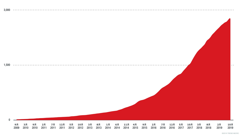 図2:金融業界が利用するAPIホスト名の特定のサブセットの成長傾向
