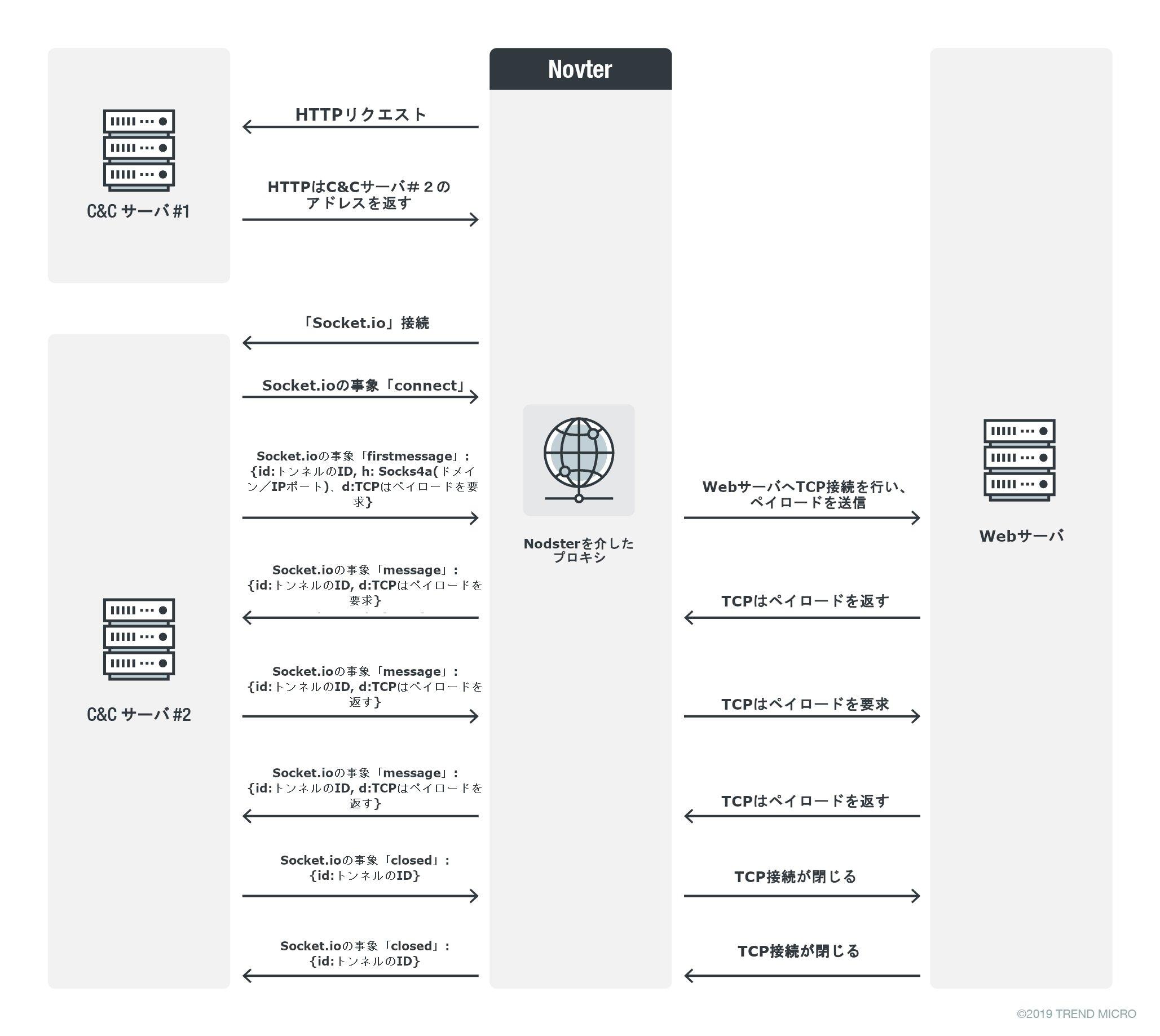 図4. モジュール「Nodster」のプロキシとC&Cサーバ間におけるトラフィックの流れ