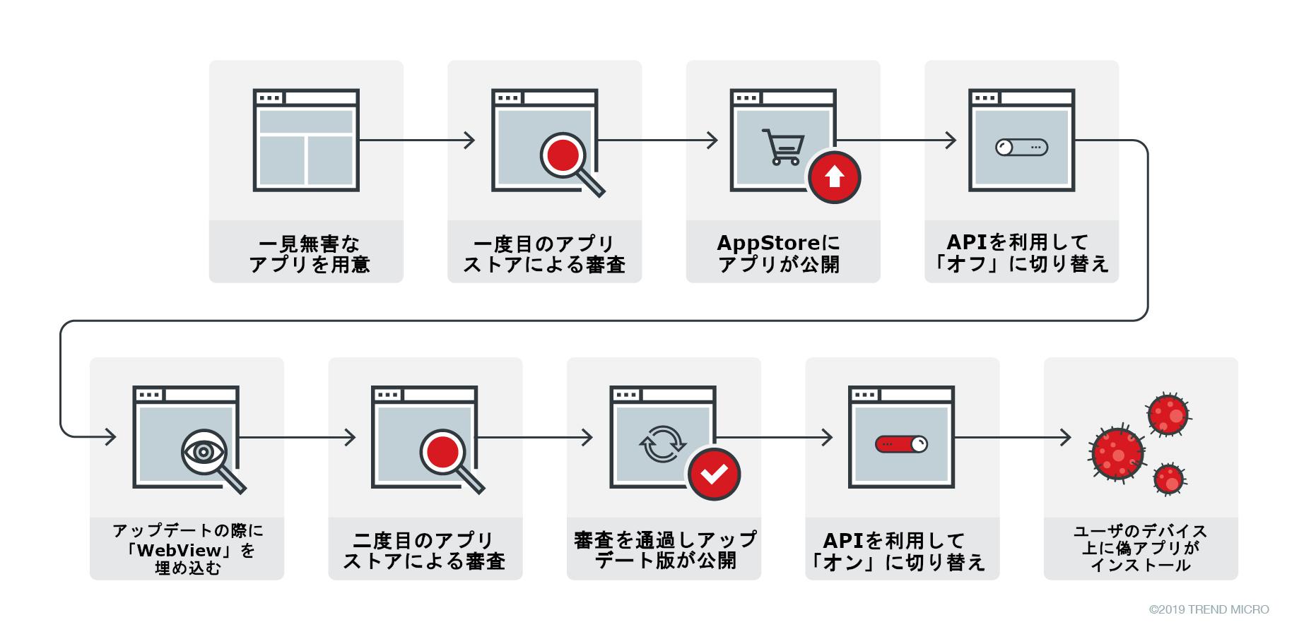 図7:ギャンブルアプリがアプリストア内で公開されるに至る全体の流れ