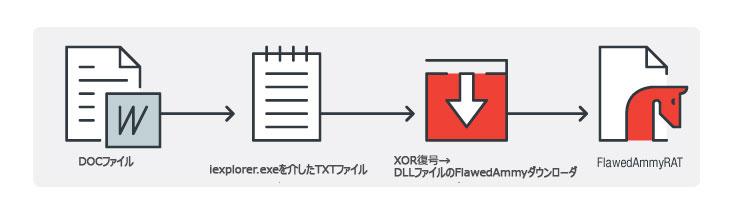 図16:DLLファイルの FlawedAmmyyダウンローダ