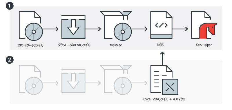 図1:ISOイメージファイルとして侵入し、ServHelperをインストールするまで
