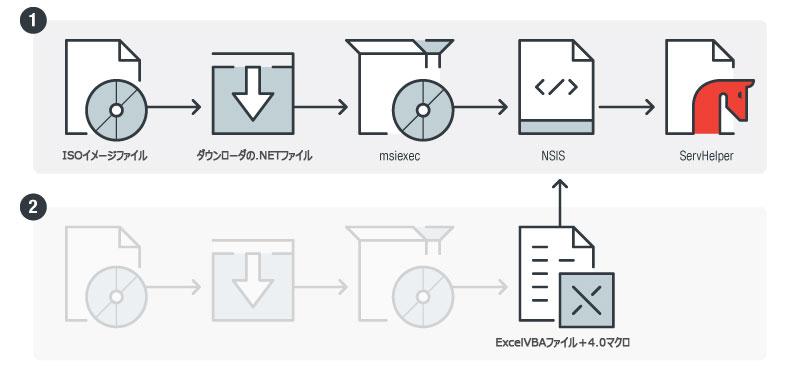 図13:.NETダウンローダが埋め込まれたISOイメージファイルとして侵入し、ServHelperをインストールするまで