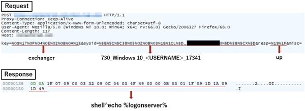 図8:XORで暗号化されたC&C通信内容