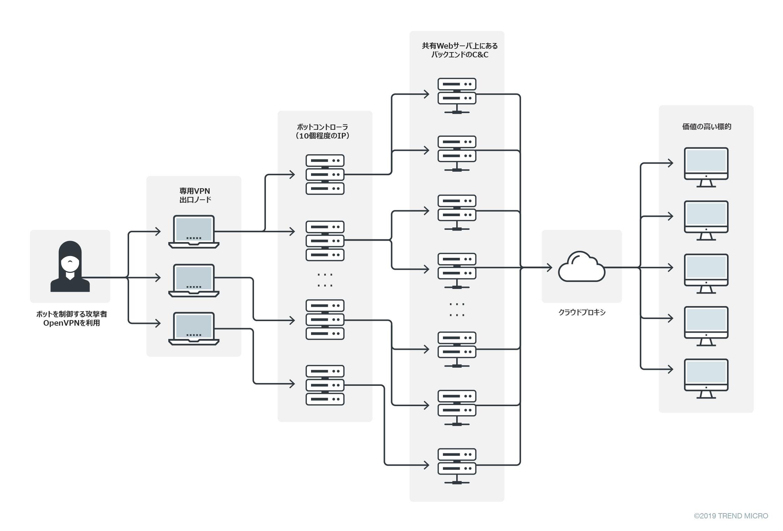 図1:追跡困難化のためのCC多層レイヤ構造の概要図-.png