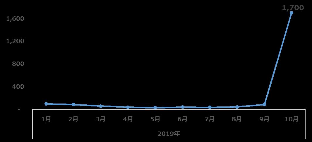 図1:国内でのEMOTET検出台数推移