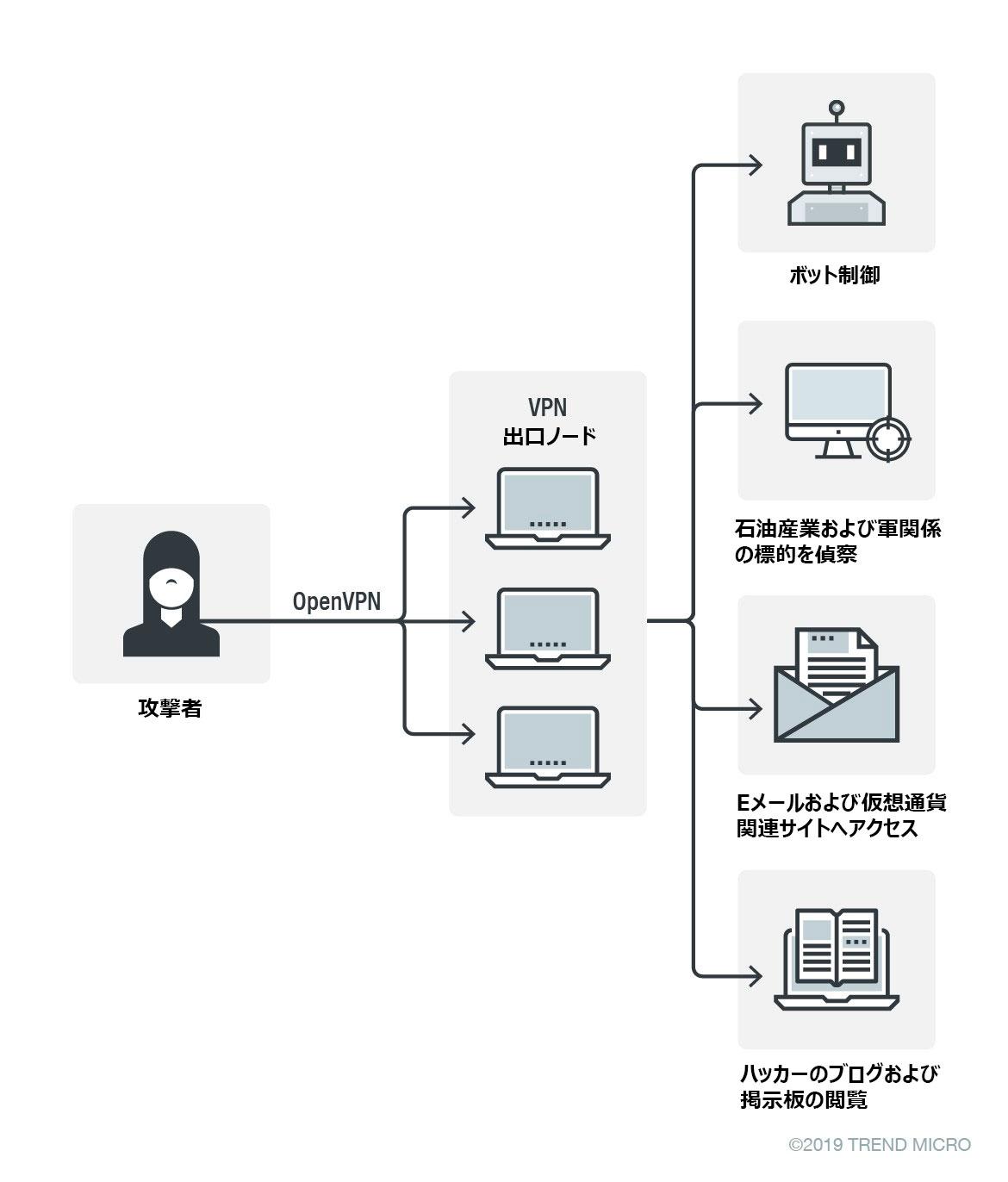 図2:私有VPNを使用したアクセスの概念図