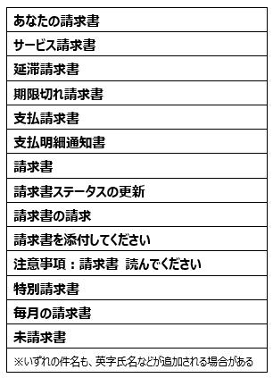 図3:4月に確認されたEMOTETのマルウェアスパムで使用された日本語件名の例