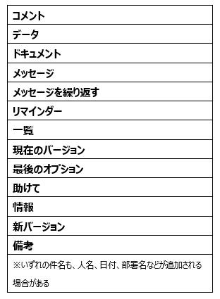 図4:9月以降に確認されたEMOTETのマルウェアスパムで使用された日本語件名の例