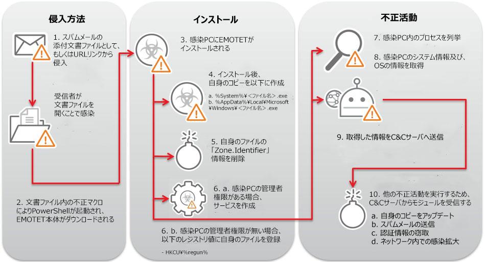 図6:EMOTETの活動概要図