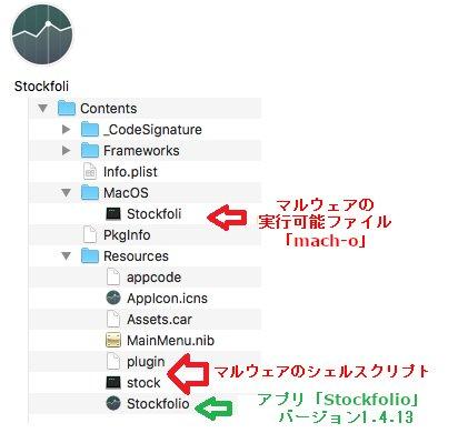 図3:マルウェアの亜種(上)と正規アプリ(バージョン1.5、下)のアプリケーションバンドルのフォルダ構造の比較構造の比較