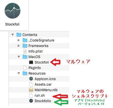 図8:マルウェア「Trojan.MacOS.GMERA.B」を含む偽アプリのバンドル