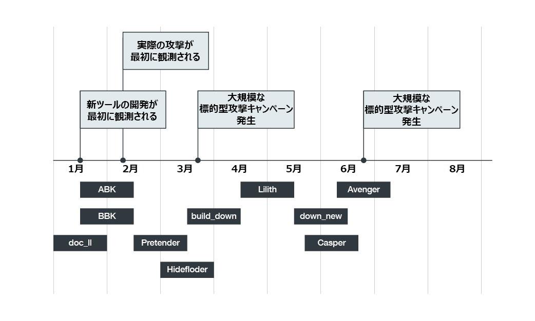 図1:「エンドトレード作戦」で利用されたマルウェア
