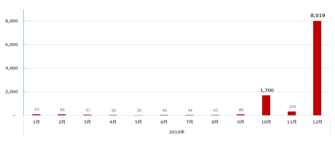 図1:国内でのEMOTET検出台数推移(不正Office文書ファイル含む)