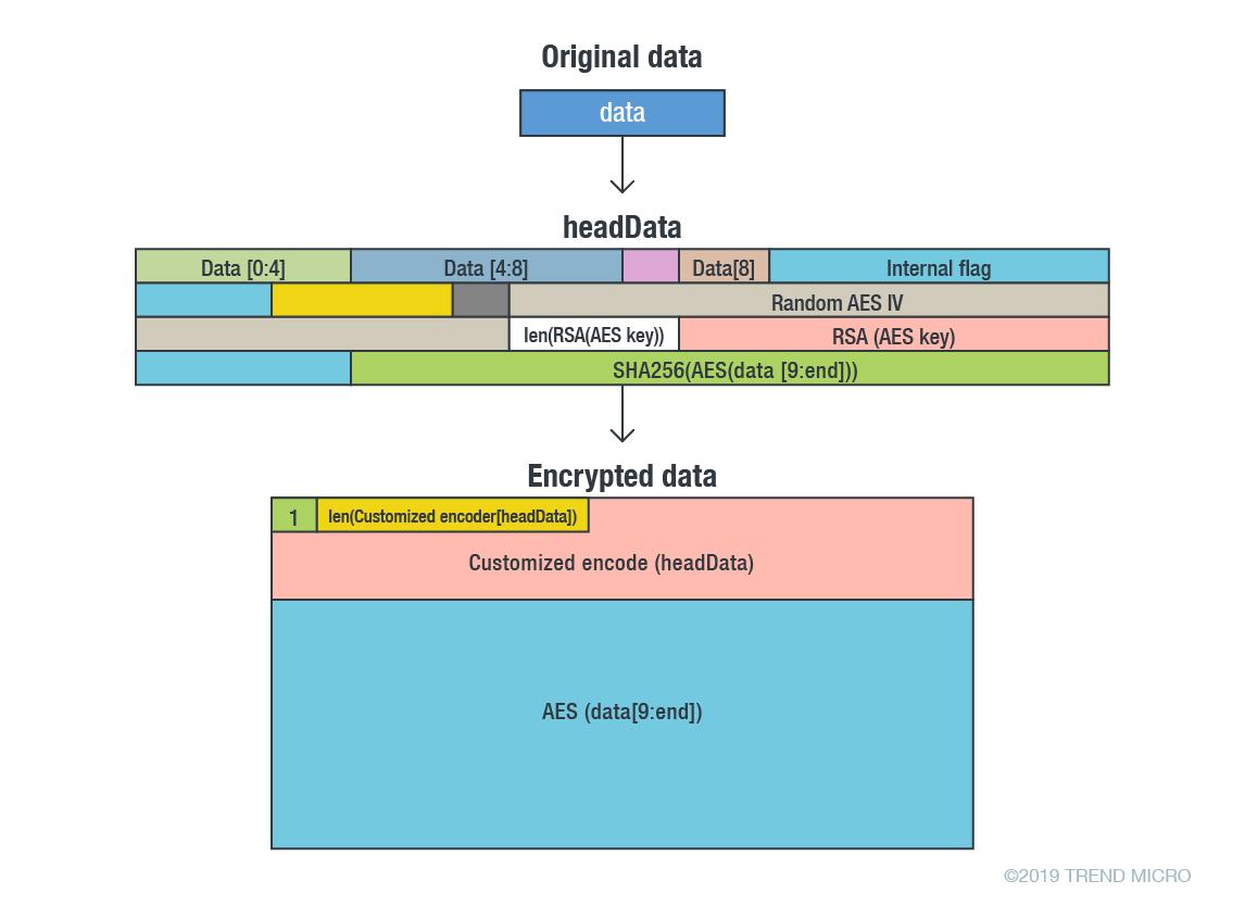 図14:窃取情報を暗号化する手順