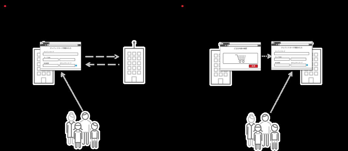 図4:ECサイトにおけるカード情報非保持化2つの方法