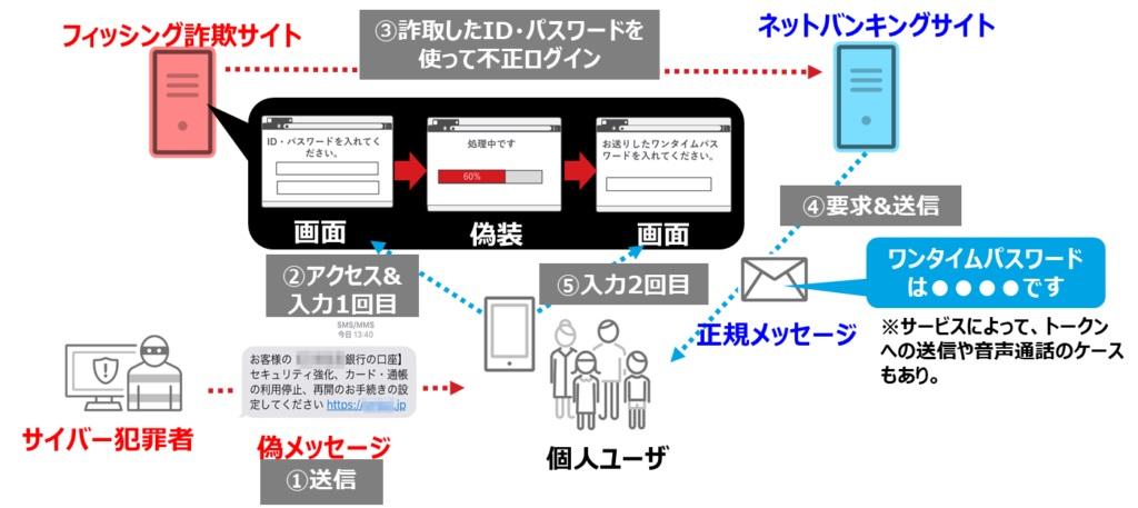 図2:フィッシング詐欺によるワンタイムパスワード突破の概要